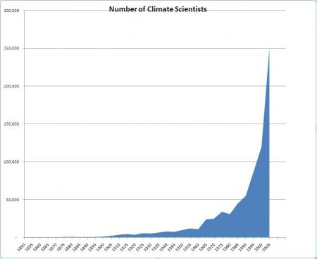 Hockey Stick Graph